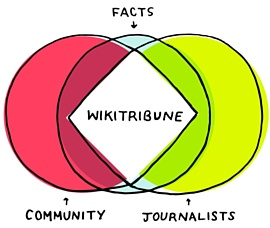 Создатель Wikipedia запустил новостной сайт Wikitribune