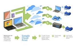 Google закроет сервис Cloud Print