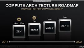 AMD подтвердила информацию о том, что Zen 3 будут выпускать с использованием 7 нм техпроцесса