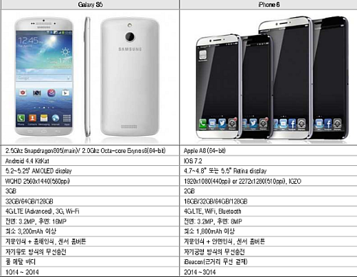 Утечка: характеристики iPhone 6 и Galaxy S5