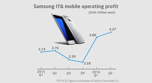 Аналитики: Samsung продаст 25 млн Galaxy S7 и Galaxy S7 Edge