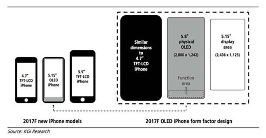 Touch ID в iPhone 8 заменят на «функциональную область»