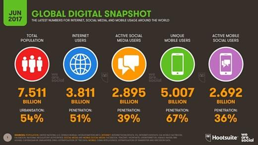 Мобильными устройствами пользуются больше 5 млрд людей