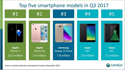 Canalys: «iPhone 8 Plus стал первым 'большим' iPhone, который обошел младшую модель в продажах»