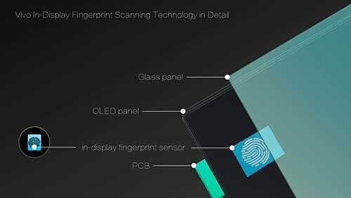 Vivo продемонстрировала смартфон со сканером отпечатков пальцев под стеклом экрана