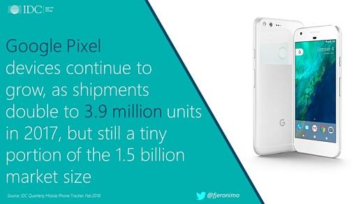 IDC: «В 2017 Google поставила в магазины 3.9 млн смартфонов Pixel»