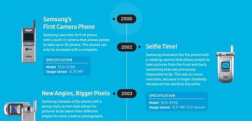 Инфографика: Samsung рассказала о прогрессе камер в мобильных телефонах