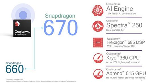 Qualcomm анонсировала недорогой чипсет Snapdragon 670