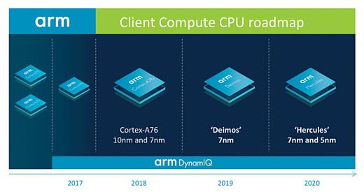 ARM рассказала о своих планах и пообещала обогнать Intel