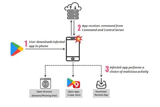 Эксперты: 206 вредоносных приложений из Play Store установили больше 150 млн раз