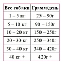SAVARRA (12 кг) Adult Large Breed Ягненок и рис