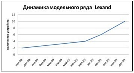 GPS-навигаторы Lexand. Итоги 2009 года. Обновление модельного ряда.