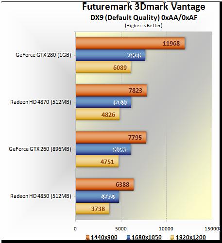 GeForce GTX 260/280 против Radeon HD 4850/4870